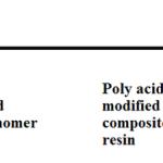 Stomatološki materijali